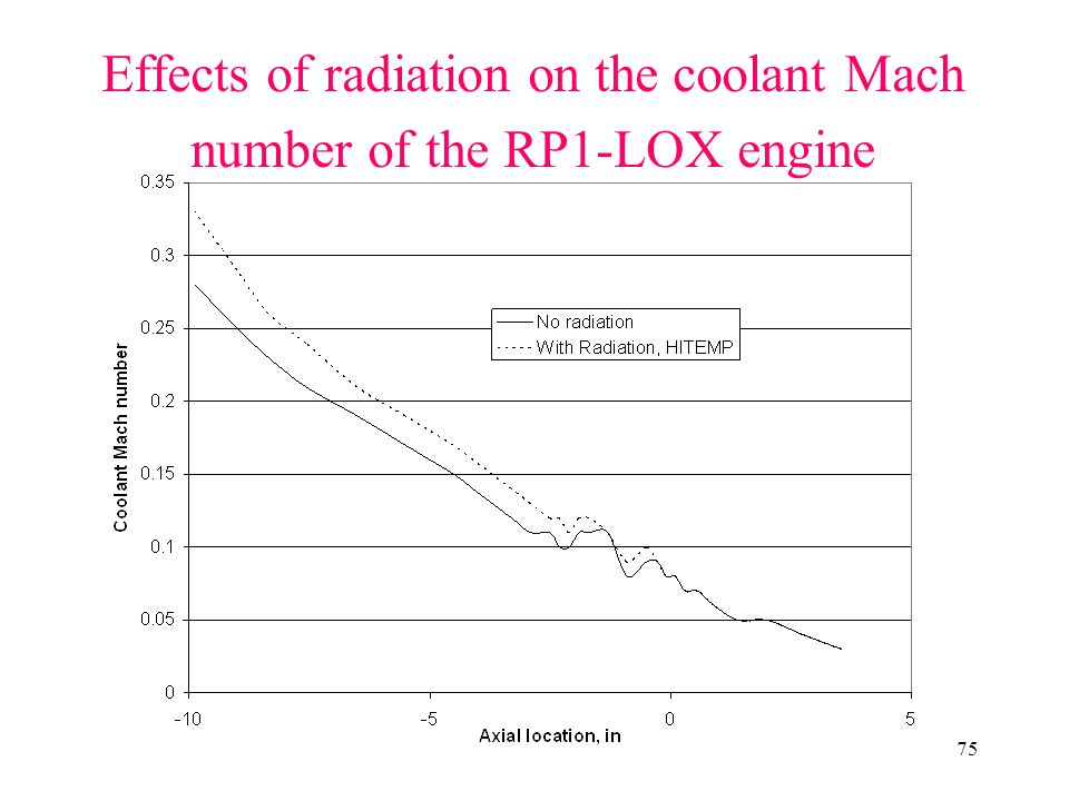 Effects of radiation on the coolant Mach number of the RP1-LOX engine