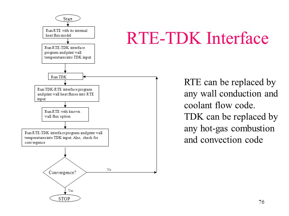 RTE-TDK Interface RTE can be replaced by any wall conduction and