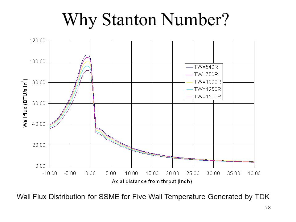 Why Stanton Number Wall Flux Distribution for SSME for Five Wall Temperature Generated by TDK