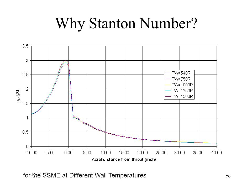 Why Stanton Number for the SSME at Different Wall Temperatures