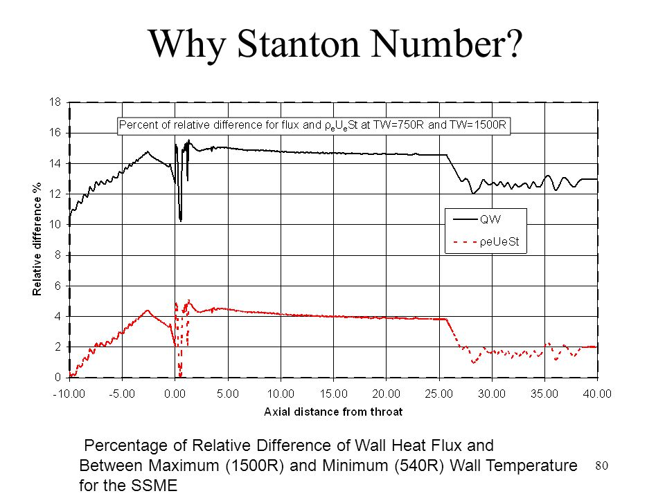 Why Stanton Number Percentage of Relative Difference of Wall Heat Flux and. Between Maximum (1500R) and Minimum (540R) Wall Temperature.