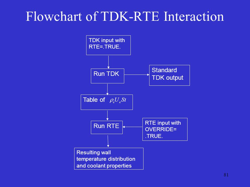 Flowchart of TDK-RTE Interaction