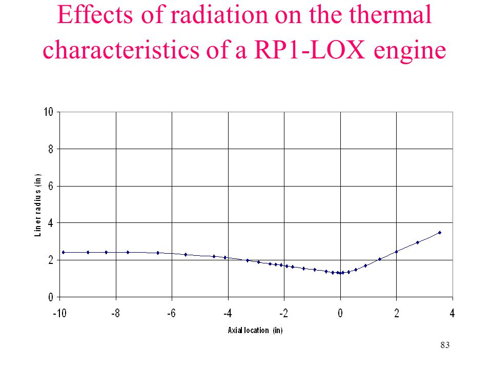Effects of radiation on the thermal characteristics of a RP1-LOX engine