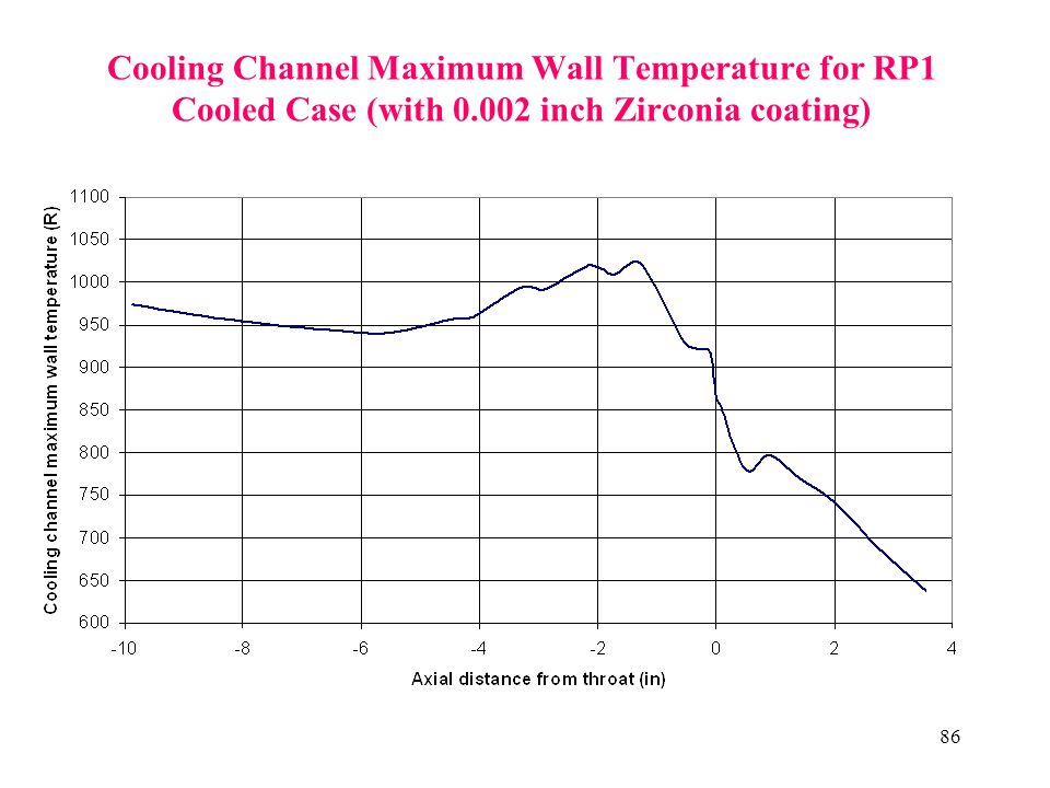 Cooling Channel Maximum Wall Temperature for RP1 Cooled Case (with 0