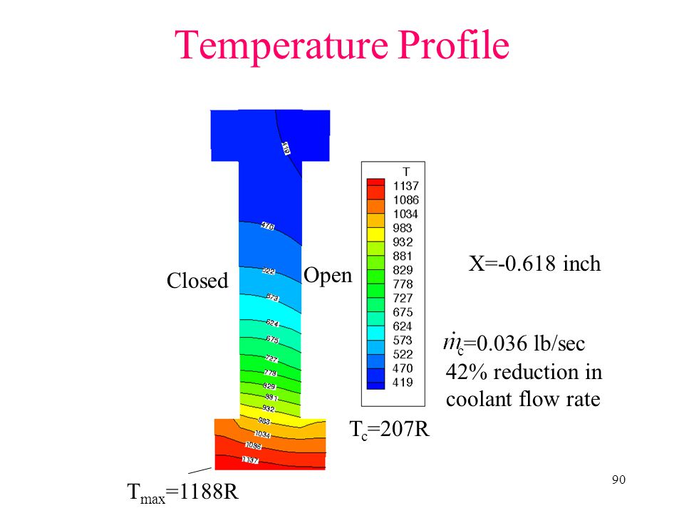 Temperature Profile X=-0.618 inch Open Closed c=0.036 lb/sec