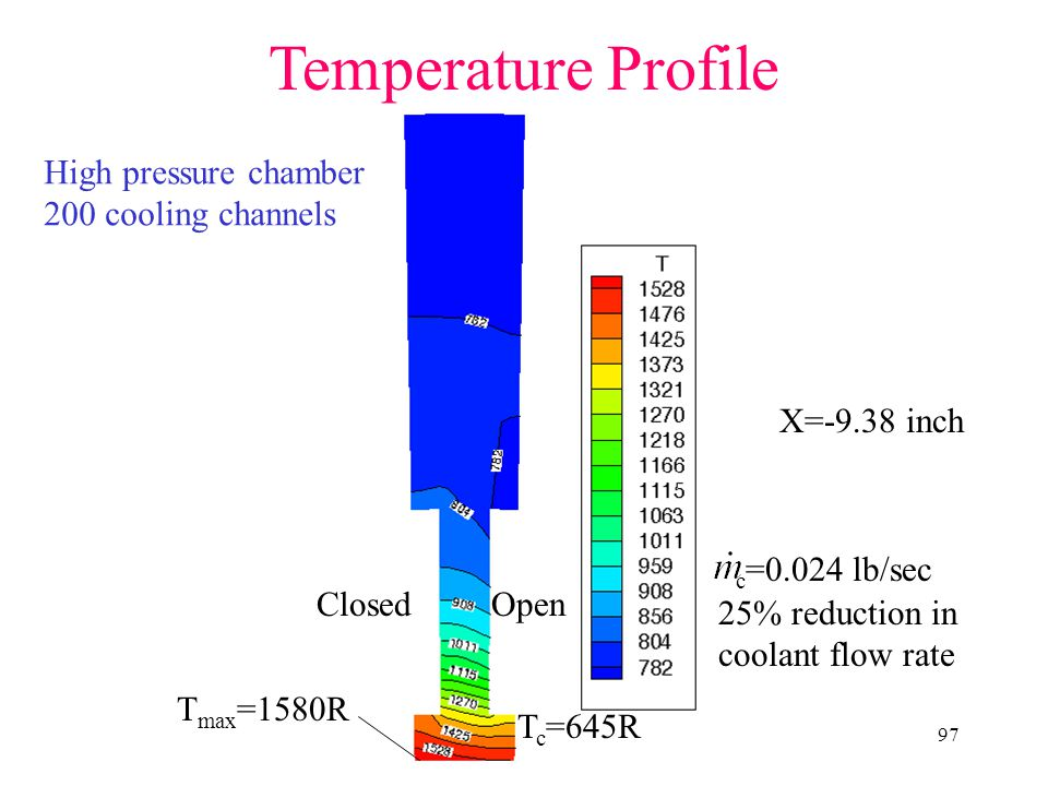Temperature Profile High pressure chamber 200 cooling channels