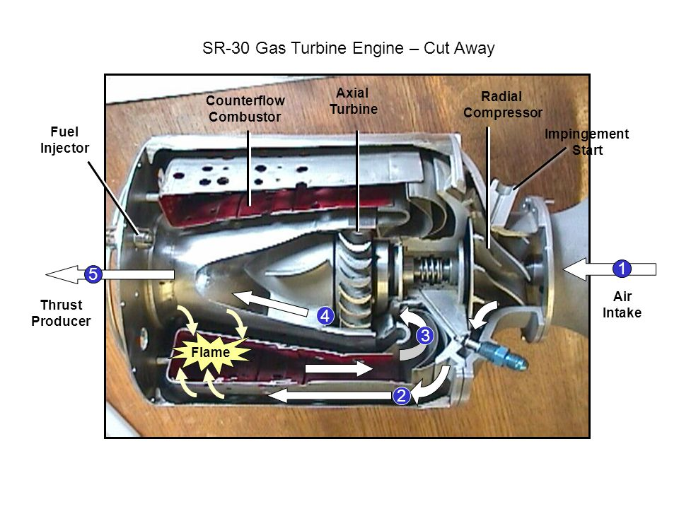 SR-30 Gas Turbine Engine – Cut Away