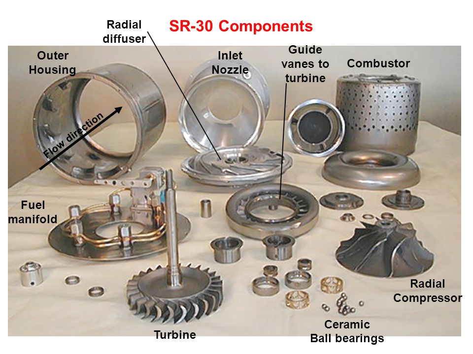 SR-30 Components Radial diffuser Guide vanes to turbine Outer Housing