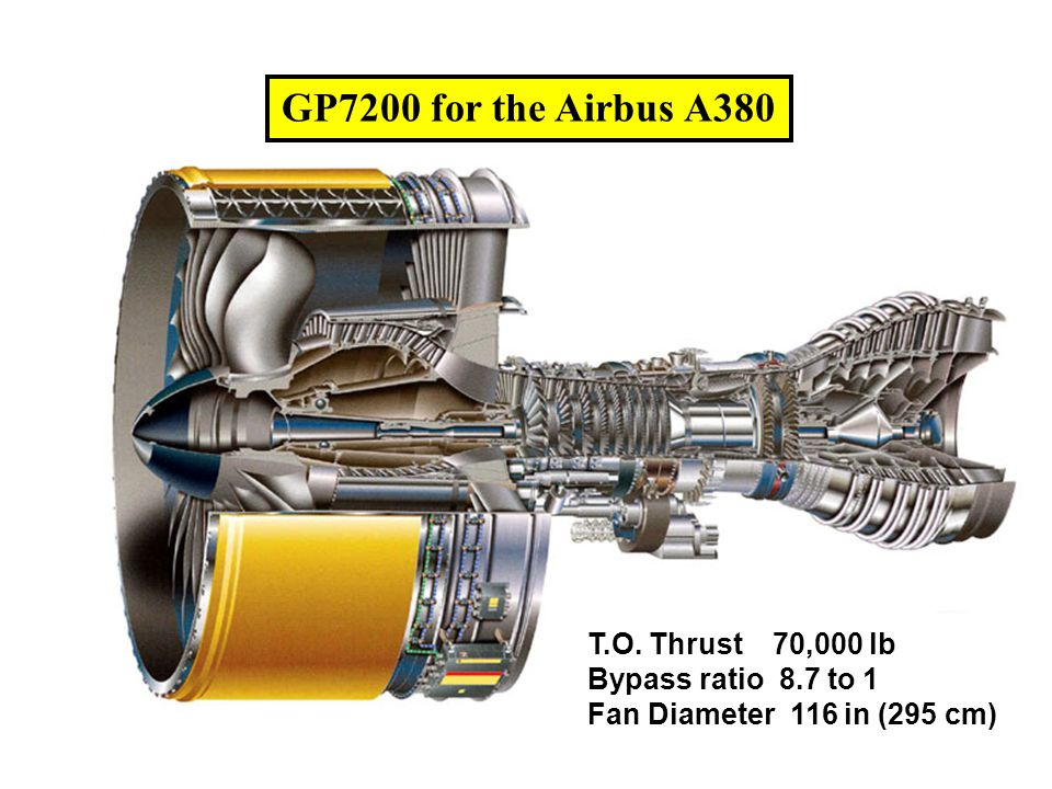 GP7200 for the Airbus A380 T.O. Thrust 70,000 lb Bypass ratio 8.7 to 1