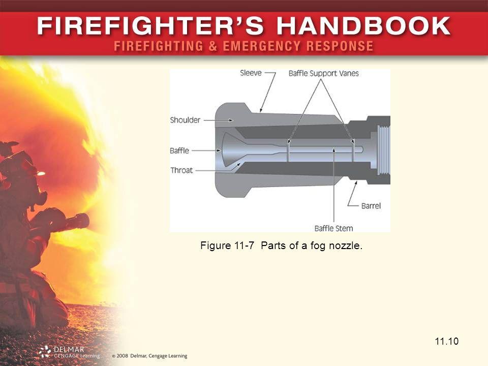 Figure 11-7 Parts of a fog nozzle.