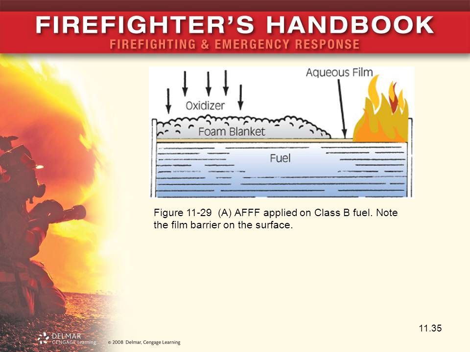Figure 11-29 (A) AFFF applied on Class B fuel