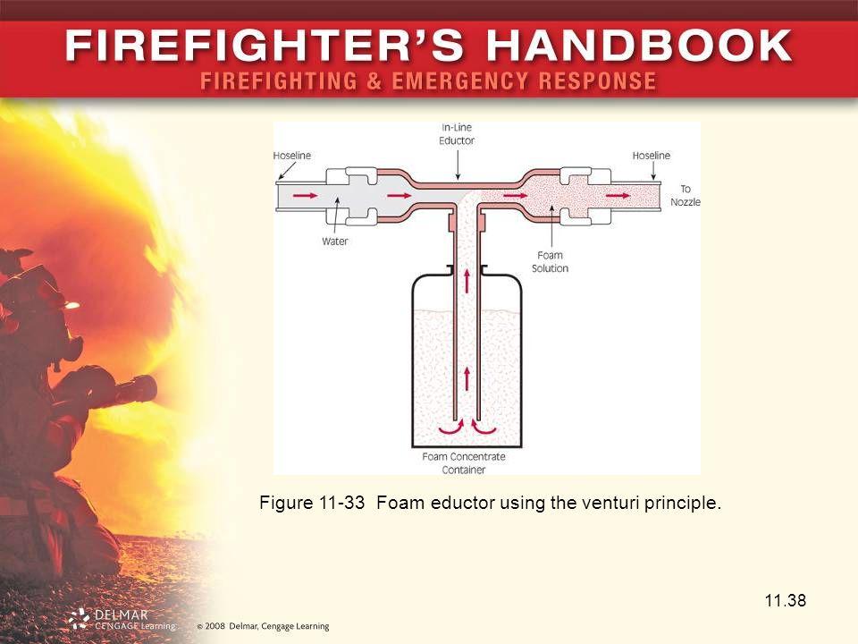 Figure 11-33 Foam eductor using the venturi principle.