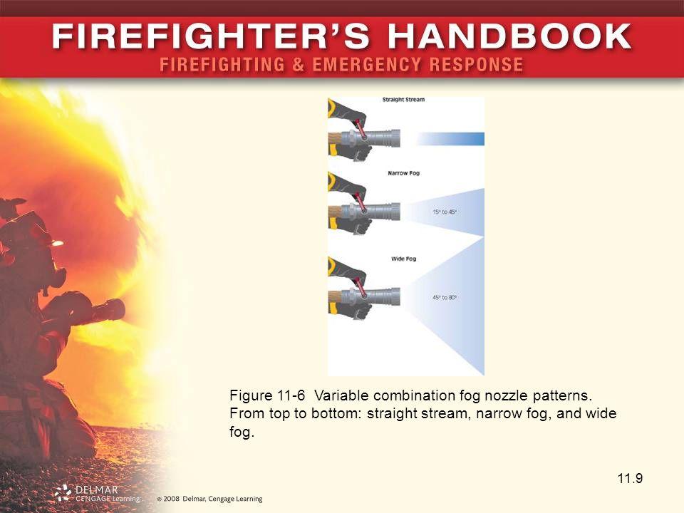 Figure 11-6 Variable combination fog nozzle patterns