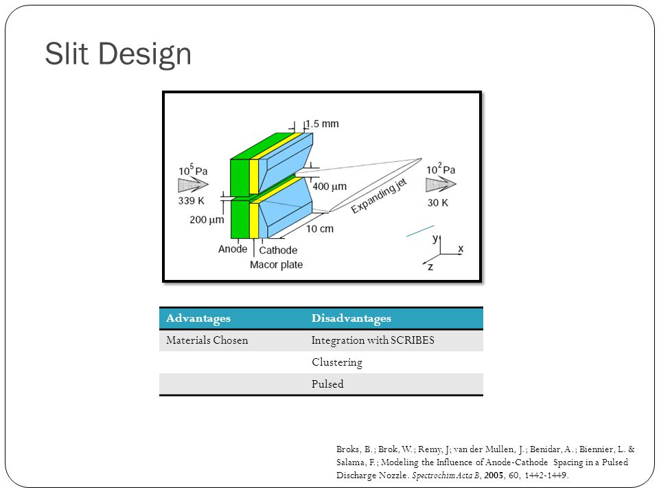 Slit Design Advantages Disadvantages Materials Chosen