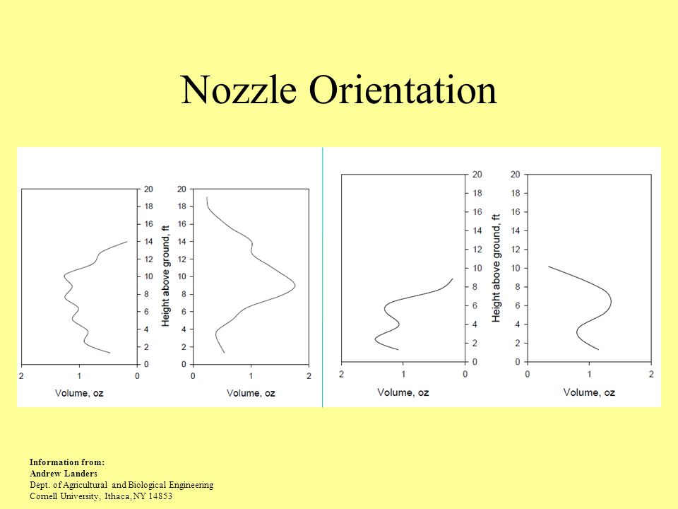 Nozzle Orientation Information from: Andrew Landers