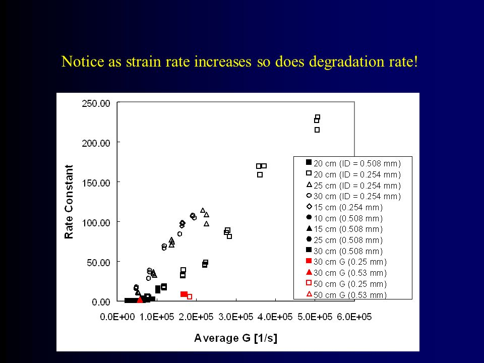 Notice as strain rate increases so does degradation rate!