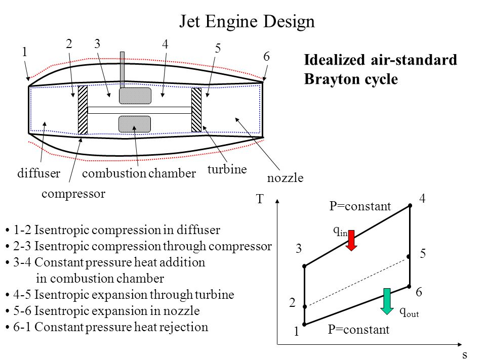 Jet Engine Design Idealized air-standard Brayton cycle 2 3 4 5 1 6