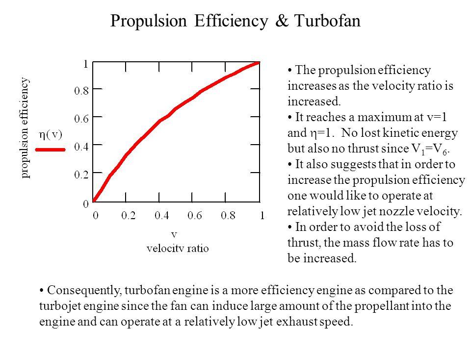 Propulsion Efficiency & Turbofan