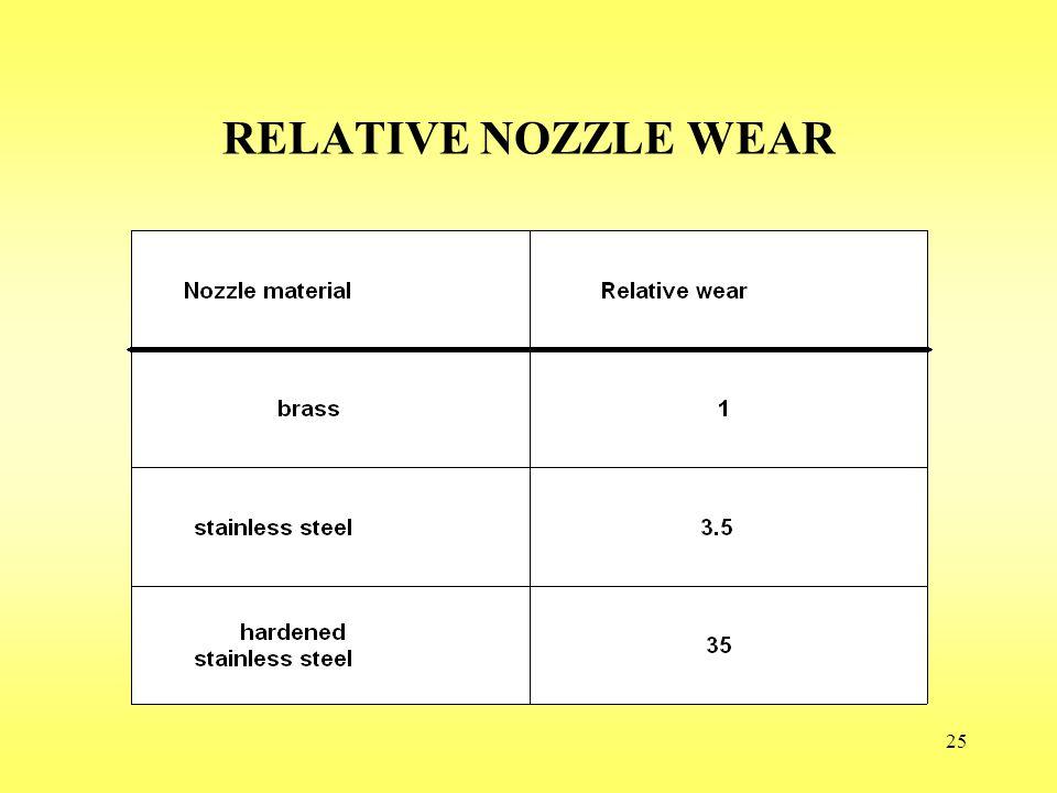 RELATIVE NOZZLE WEAR