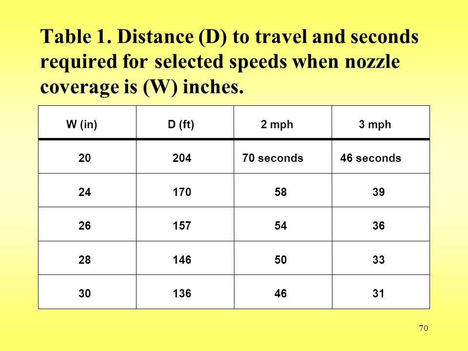 Table 1. Distance (D) to travel and seconds required for selected speeds when nozzle coverage is (W) inches.
