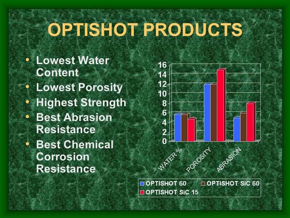 OPTISHOT PRODUCTS Lowest Water Content Lowest Porosity
