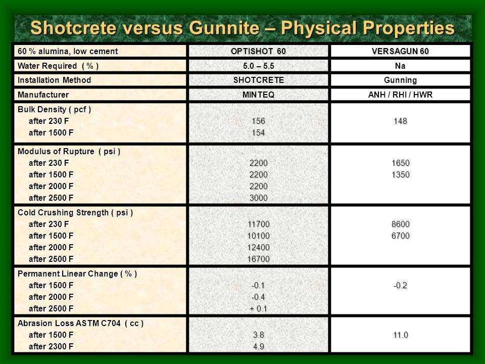 Shotcrete versus Gunnite – Physical Properties
