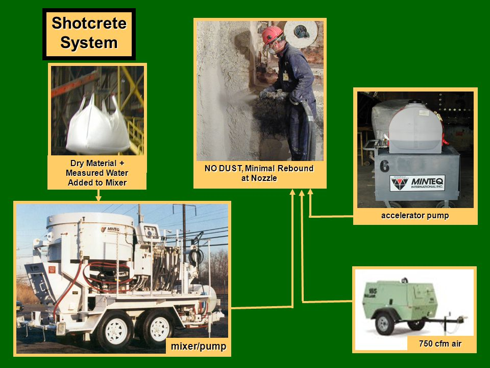 Shotcrete System mixer/pump