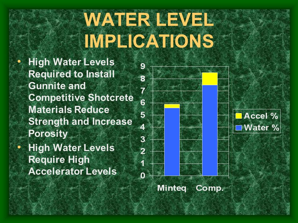 WATER LEVEL IMPLICATIONS