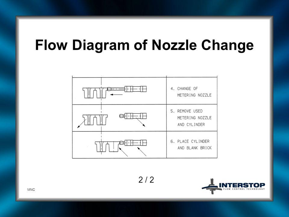 Flow Diagram of Nozzle Change
