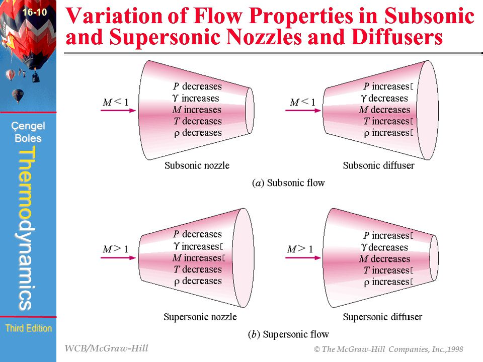16-10 Variation of Flow Properties in Subsonic and Supersonic Nozzles and Diffusers (Fig. 16-17)