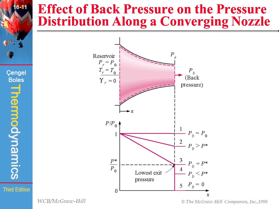 16-11 Effect of Back Pressure on the Pressure Distribution Along a Converging Nozzle (Fig. 16-20)