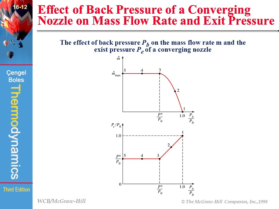 16-12 Effect of Back Pressure of a Converging Nozzle on Mass Flow Rate and Exit Pressure.