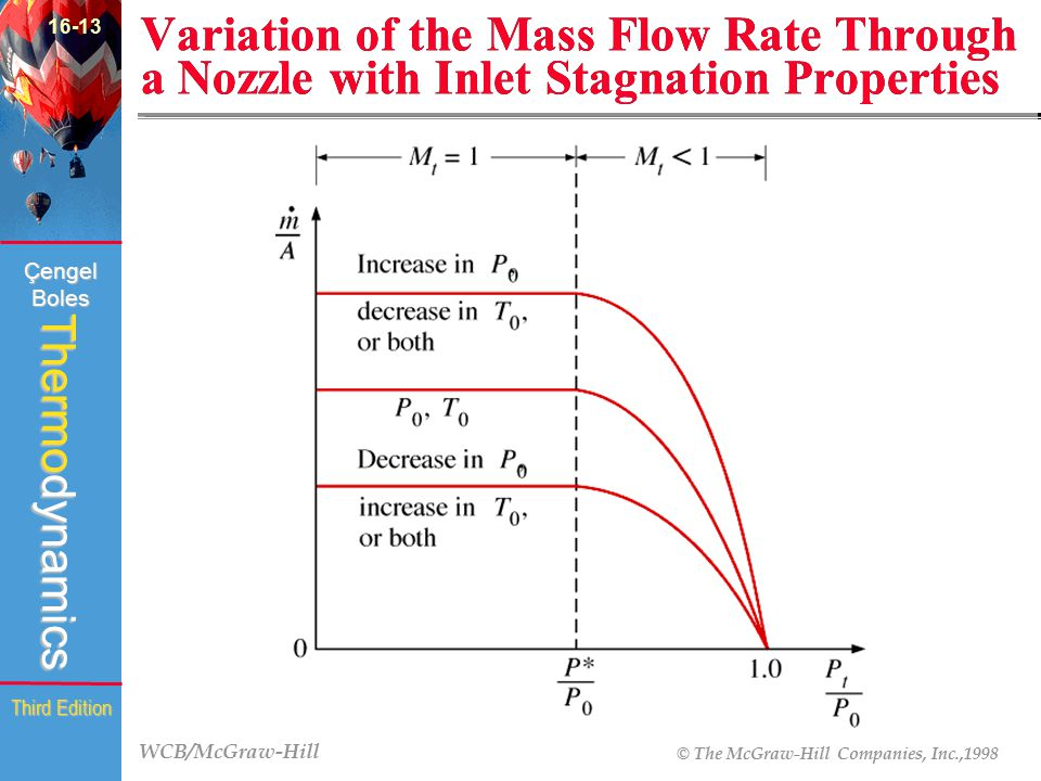 16-13 Variation of the Mass Flow Rate Through a Nozzle with Inlet Stagnation Properties.