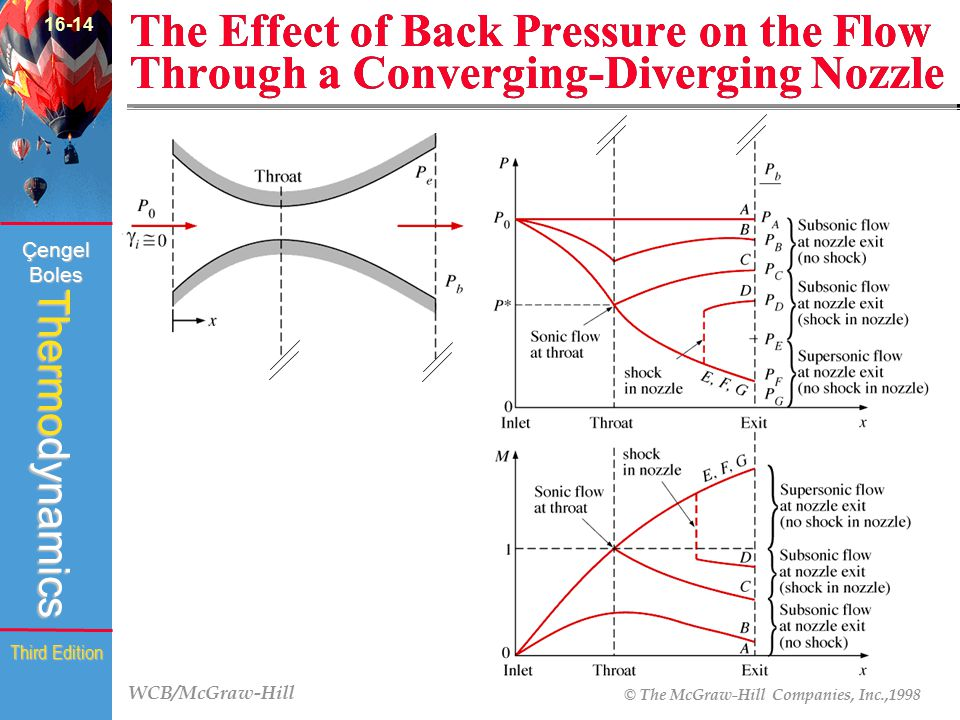 16-14 The Effect of Back Pressure on the Flow Through a Converging-Diverging Nozzle (Fig.16-26)