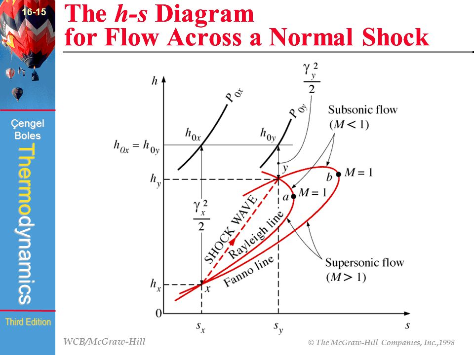The h-s Diagram for Flow Across a Normal Shock