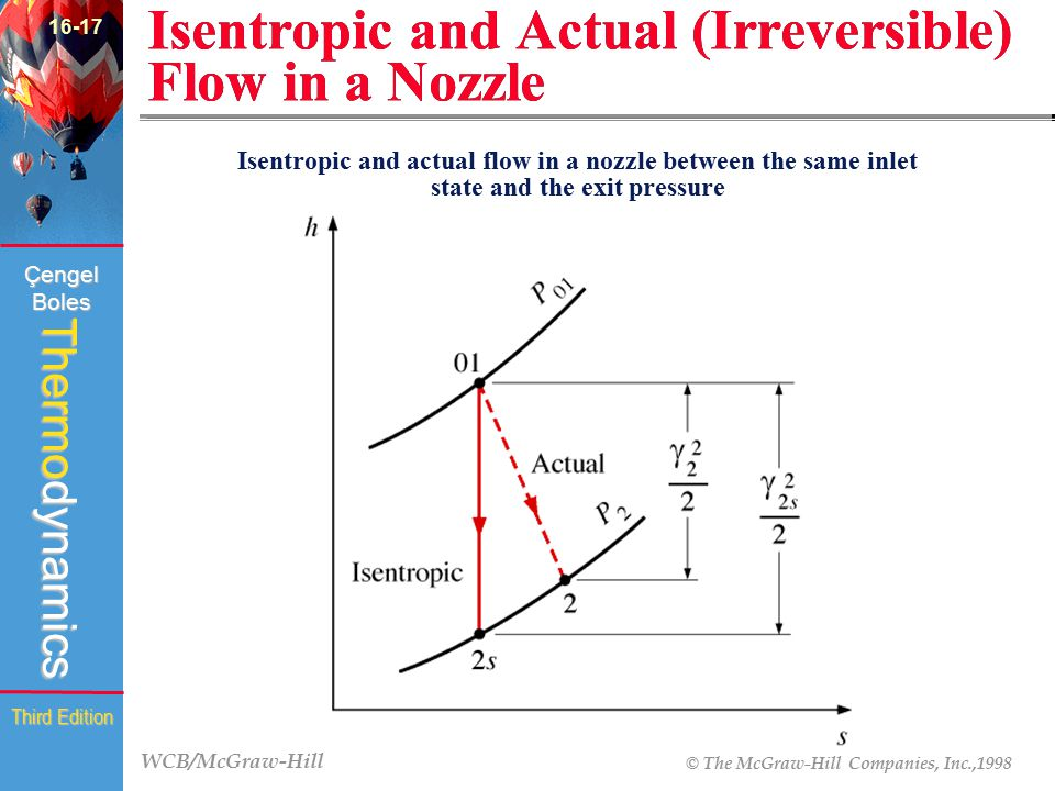 Isentropic and Actual (Irreversible) Flow in a Nozzle