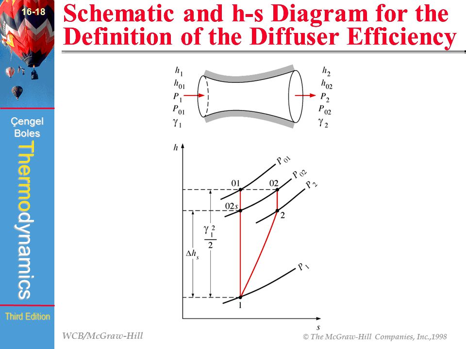 16-18 Schematic and h-s Diagram for the Definition of the Diffuser Efficiency (Fig. 16-35)