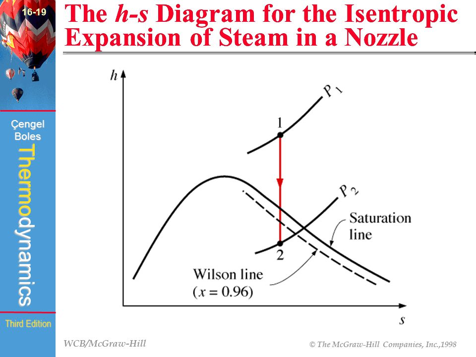 The h-s Diagram for the Isentropic Expansion of Steam in a Nozzle