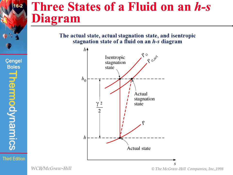 Three States of a Fluid on an h-s Diagram