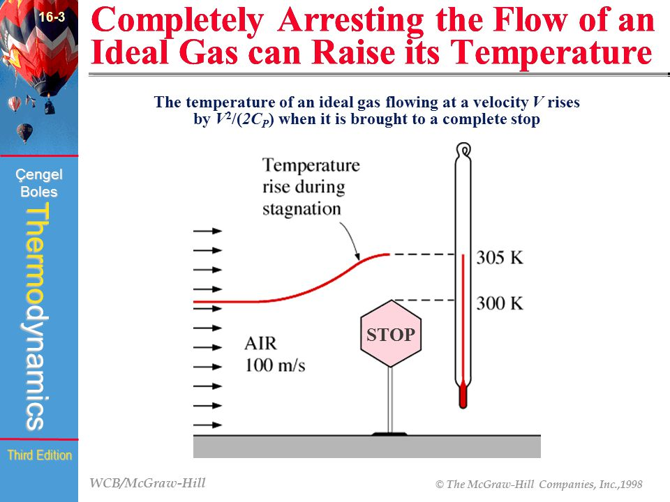 16-3 Completely Arresting the Flow of an Ideal Gas can Raise its Temperature. (Fig.16-5)