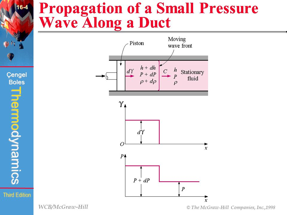 Propagation of a Small Pressure Wave Along a Duct
