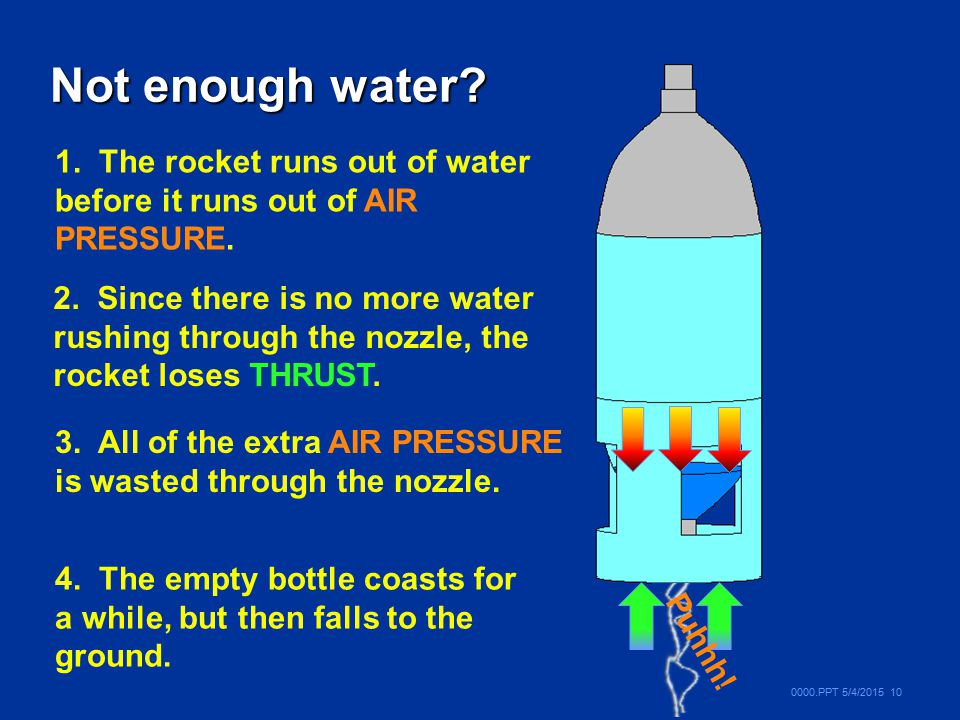 Not enough water 1. The rocket runs out of water before it runs out of AIR PRESSURE.