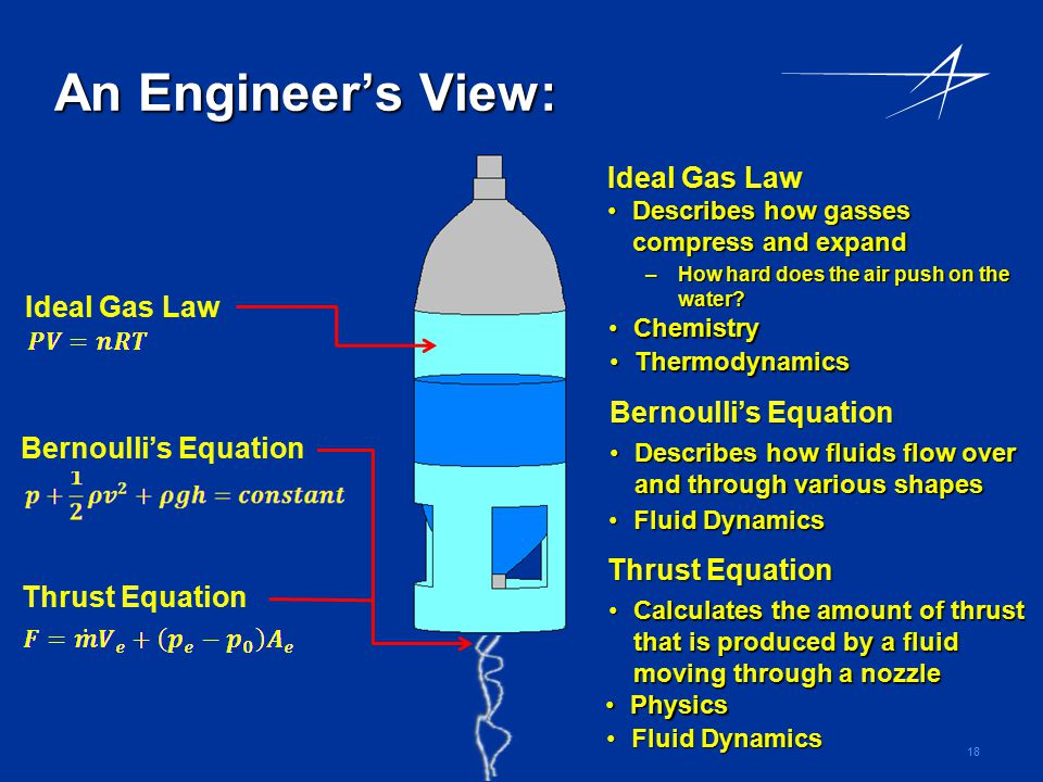 An Engineer's View: Ideal Gas Law Ideal Gas Law Bernoulli's Equation