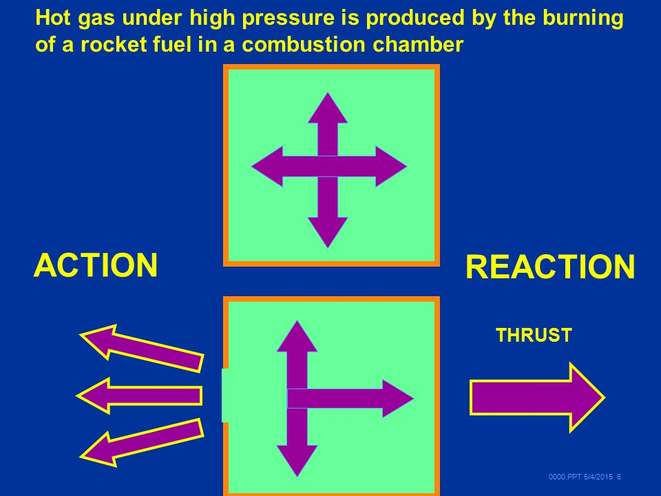 Hot gas under high pressure is produced by the burning of a rocket fuel in a combustion chamber