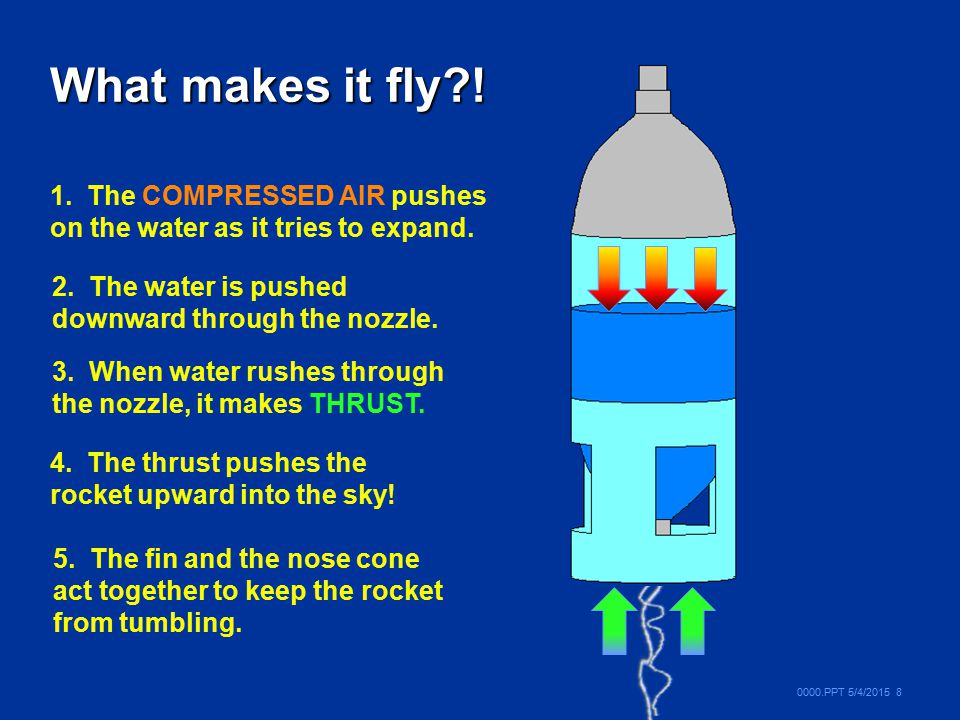 What makes it fly ! 1. The COMPRESSED AIR pushes on the water as it tries to expand. 2. The water is pushed downward through the nozzle.
