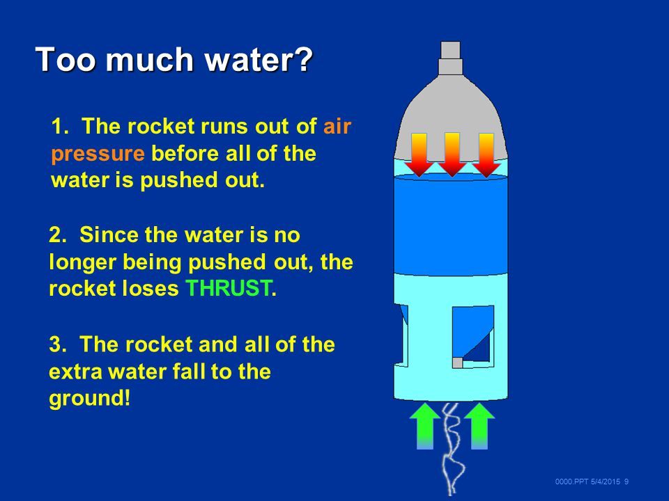 Too much water 1. The rocket runs out of air pressure before all of the water is pushed out.