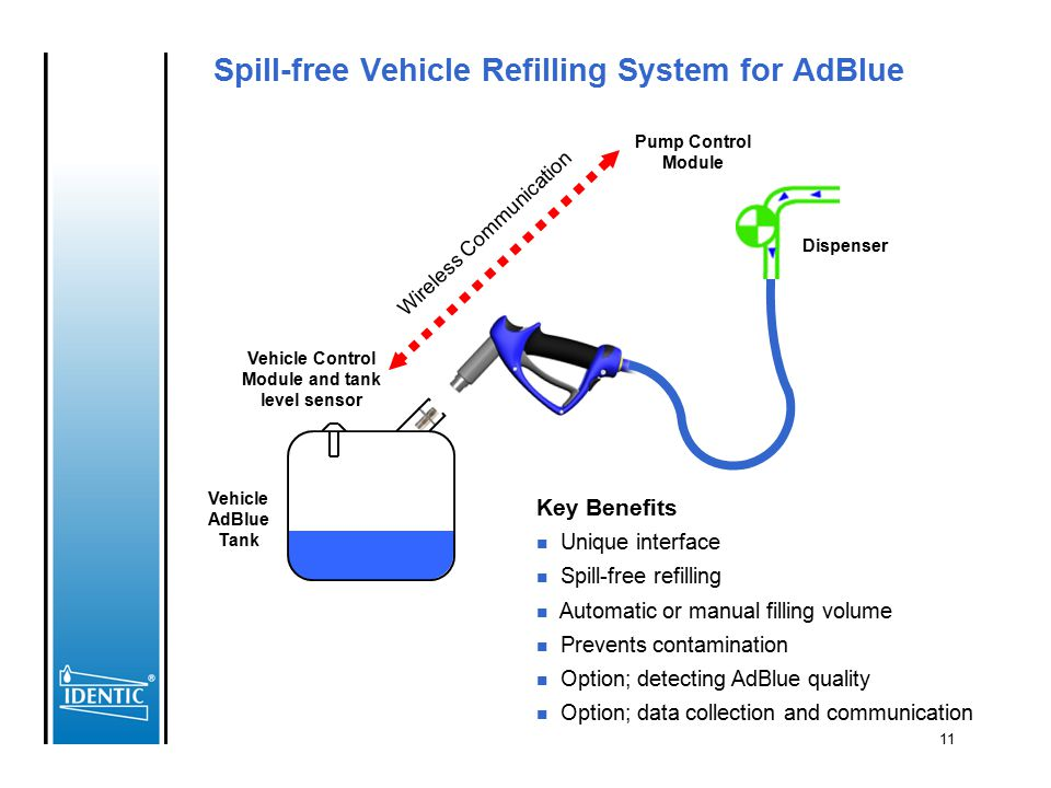 Spill-free Vehicle Refilling System for AdBlue