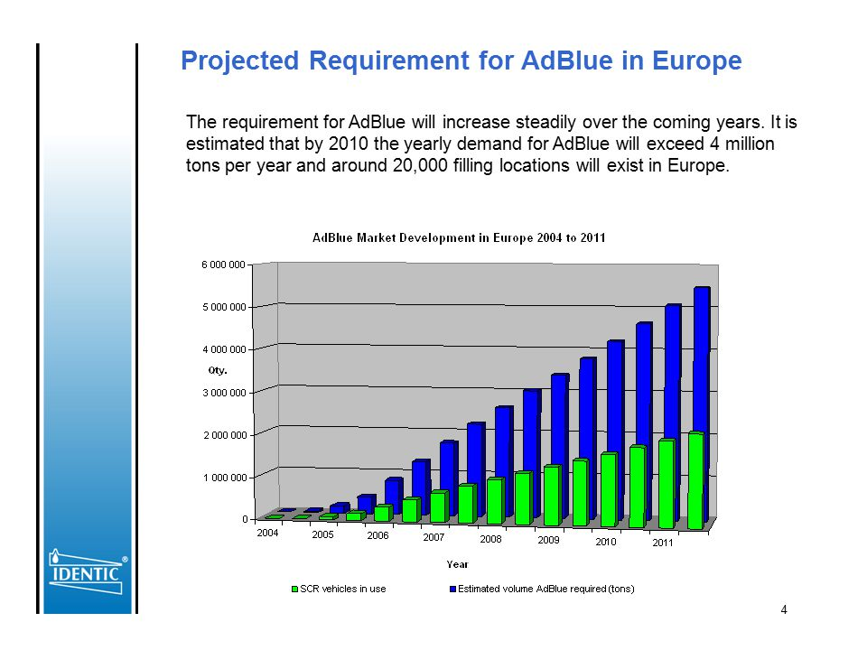 Projected Requirement for AdBlue in Europe
