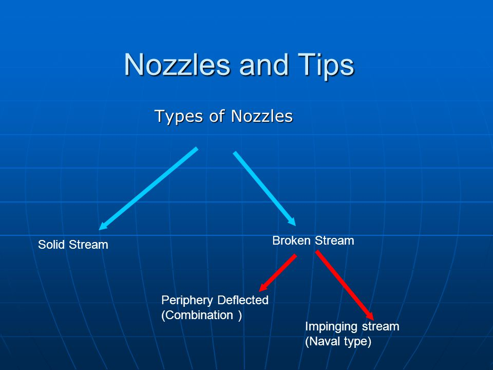 Nozzles and Tips Types of Nozzles Broken Stream Solid Stream
