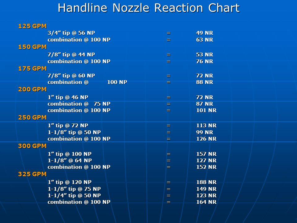 Handline Nozzle Reaction Chart